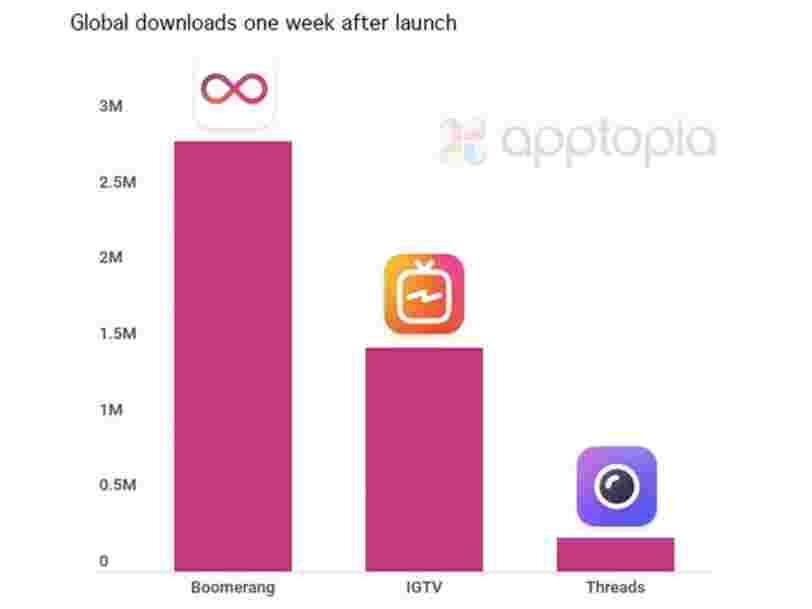 La nouvelle appli d'Instagram pour concurrencer Snapchat fait un gros flop pour son lancement