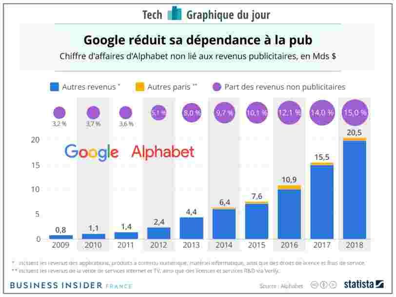 GRAPHIQUE DU JOUR : Google repose toujours en grande partie sur ses revenus publicitaires — mais cette dépendance se réduit progressivement