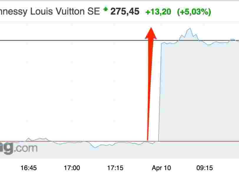 L'action LVMH atteint un niveau record après que le groupe de luxe dépasse toutes les attentes au T1