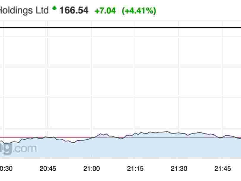 Alibaba surpasse les attentes des analystes — le titre décolle en bourse