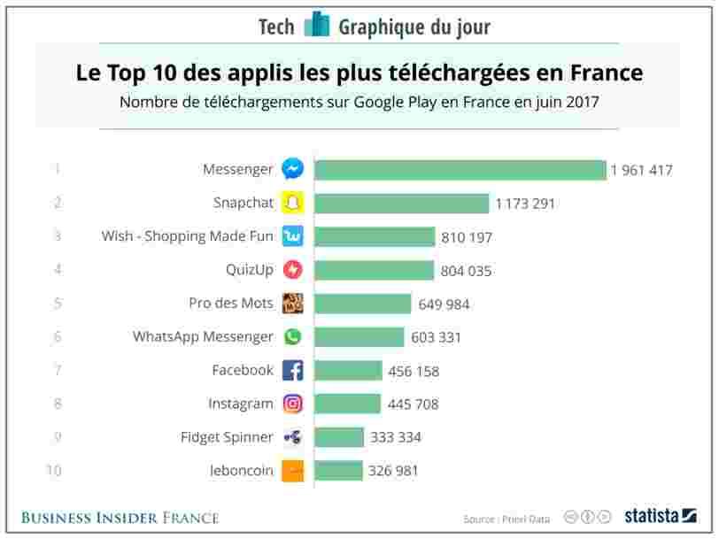 GRAPHIQUE DU JOUR: Un jeu de hand spinner figure parmi les 10 applis les plus téléchargées en France