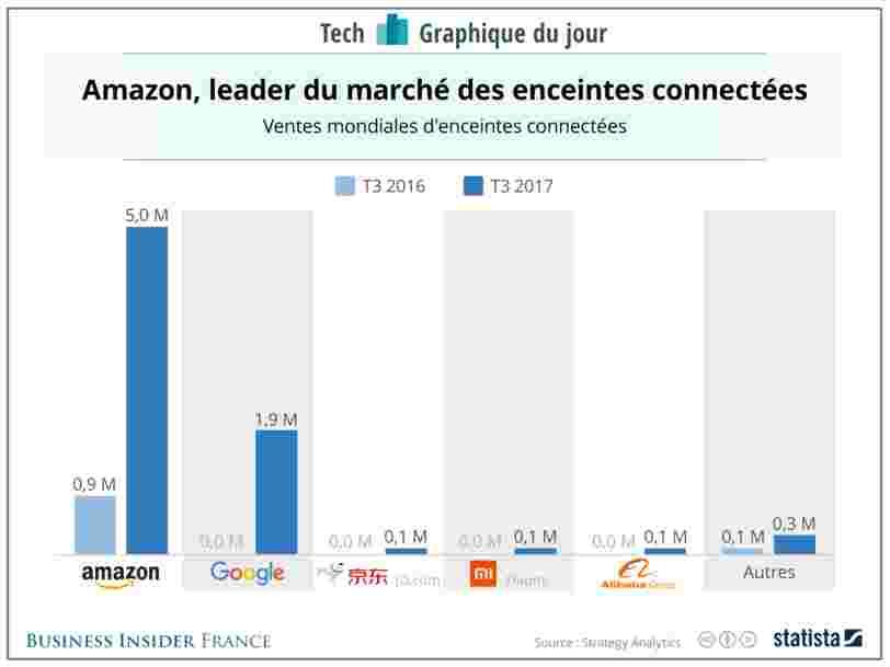 GRAPHIQUE DU JOUR: Amazon domine encore le marché des enceintes connectés — mais la concurrence se rapproche