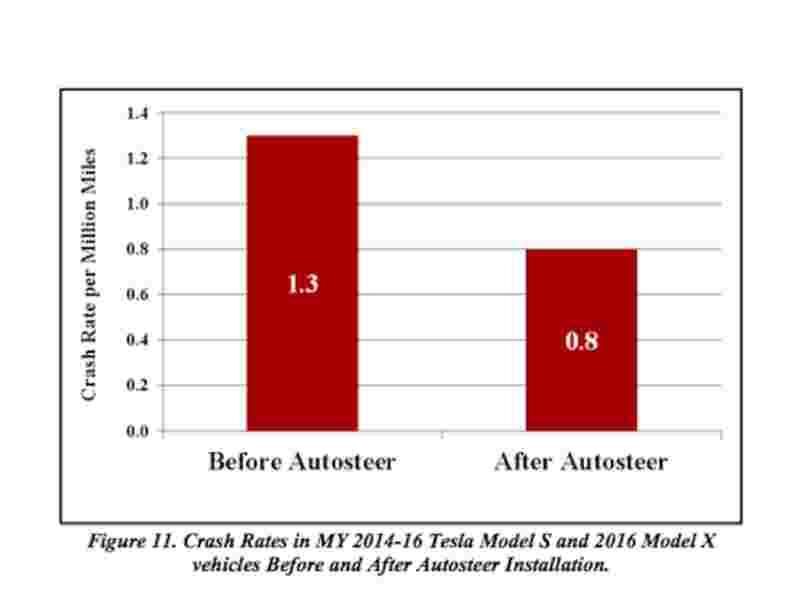 Le système de pilotage automatique de Tesla a réduit de 40% le taux d'accidents de ses voitures, selon un rapport du gouvernement américain