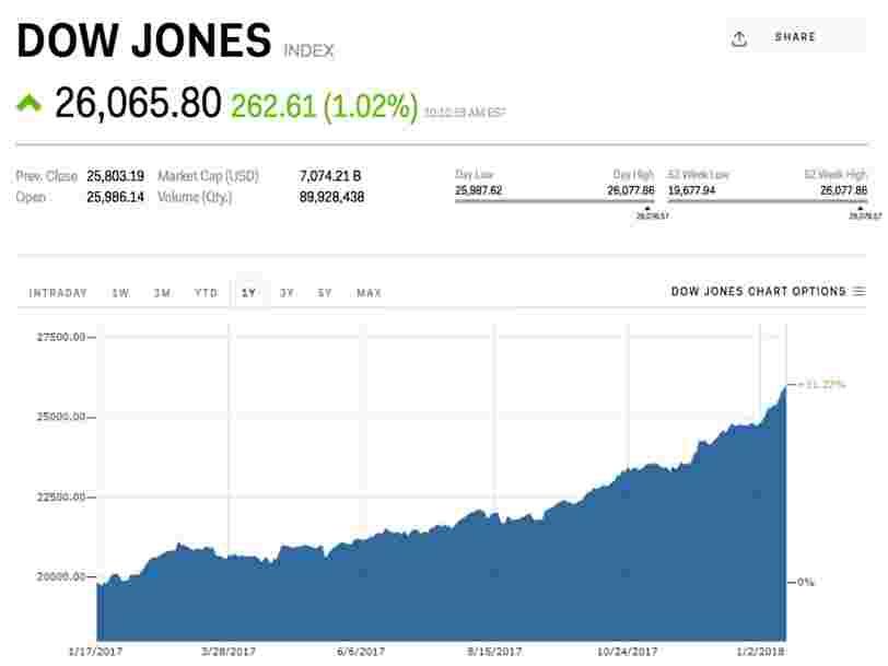 Le Dow Jones dépasse pour la première fois les 26.000 points après la hausse la plus rapide de son histoire