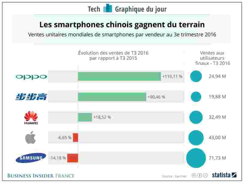 GRAPHIQUE DU JOUR: les smartphones chinois rattrapent Apple et Samsung