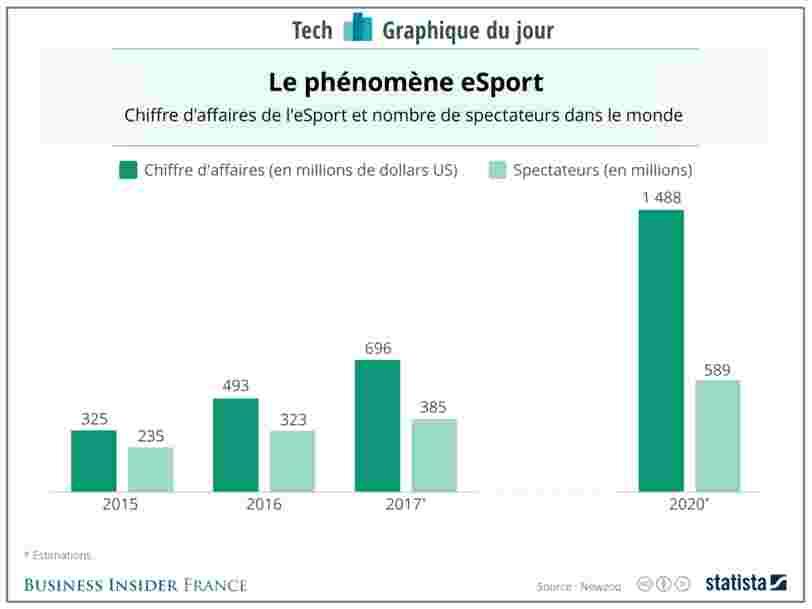 GRAPHIQUE DU JOUR: le chiffre d'affaires de l'eSport progresse encore plus vite que son audience