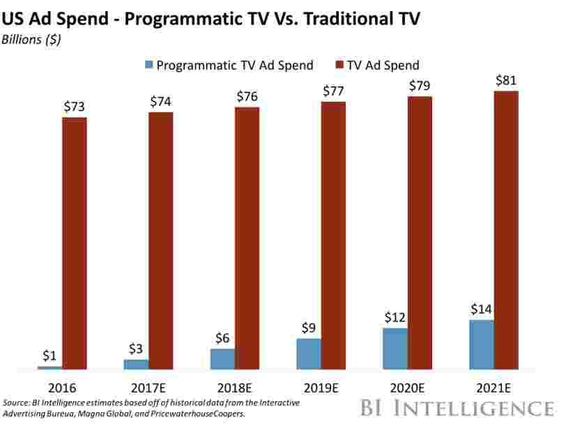 COMPRENDRE LA PUBLICITÉ TV PROGRAMMATIQUE: Prévisions, tendances et obstacles à l'adoption dans le secteur de l'achat de publicité programmatique