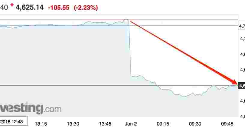 La Bourse de Paris entame 2019 en forte baisse — et c'est notamment à cause de la Chine