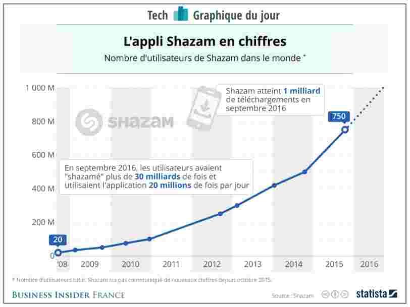 GRAPHIQUE DU JOUR: Apple Music pourrait être dopé par Shazam, la dernière acquisition du groupe tech