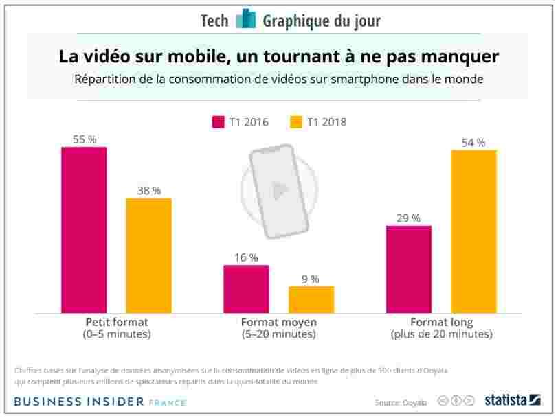 GRAPHIQUE DU JOUR: Instagram s'attaque à YouTube maintenant que plus de gens regardent des vidéos long format