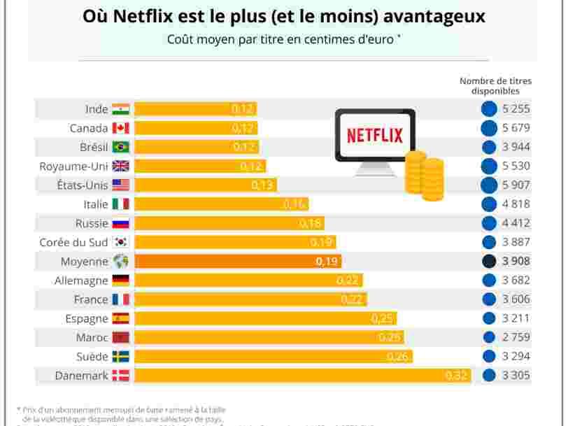 GRAPHIQUE DU JOUR: Voici combien coûte Netflix dans différents pays et quels sont ceux qui bénéficient de la meilleure offre