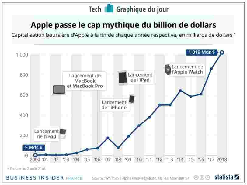 GRAPHIQUE DU JOUR: Apple entre dans l'histoire en passant un cap mythique en bourse après avoir vendu plus d'1 Md d'iPhones en 10 ans