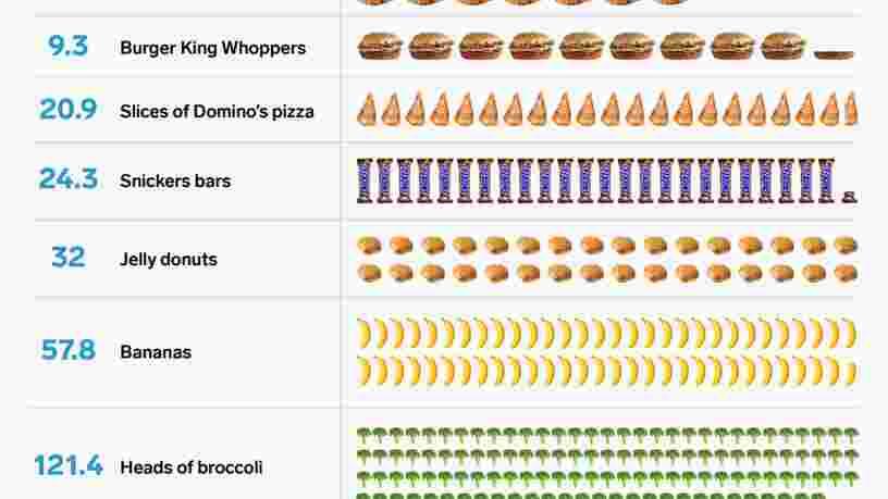 Ce graphique révèle le nombre sidérant de calories que les cyclistes du Tour de France brûlent chaque jour