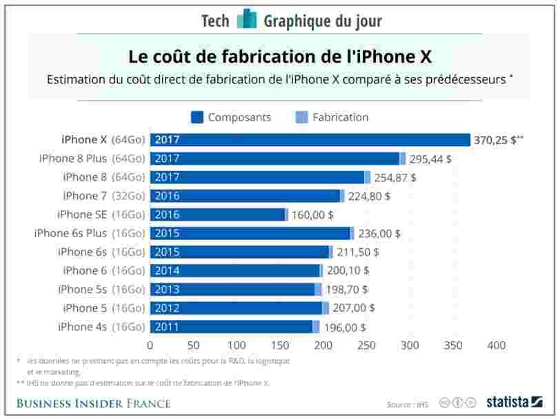 GRAPHIQUE DU JOUR: Voici comment le coût de fabrication de l'iPhone a évolué dans le temps