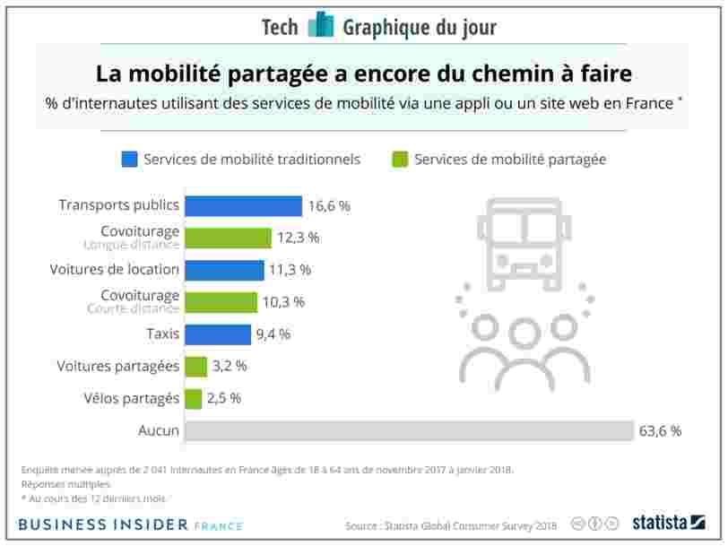 GRAPHIQUE DU JOUR: Uber et Lyft envahissent les rues — mais l'économie de la mobilité partagée a encore du chemin à faire