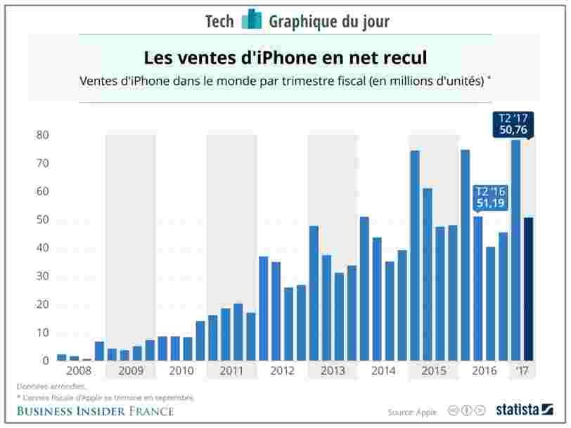 GRAPHIQUE DU JOUR: Comment les ventes d'iPhone ont progressé trimestre après trimestre