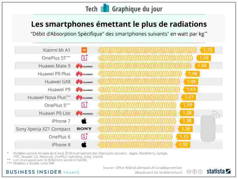 GRAPHIQUE DU JOUR: Votre cerveau reçoit plus de radiations que les autres si vous avez l'un de ces 2 smartphones