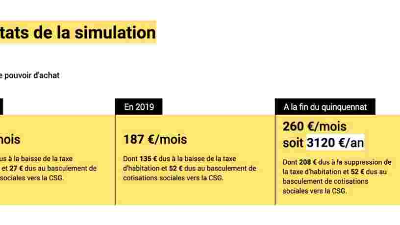 Voici ce que signifie la 'hausse du pouvoir d'achat' du gouvernement si vous gagnez 20.000€, 50.000€ ou 150.000€ par an