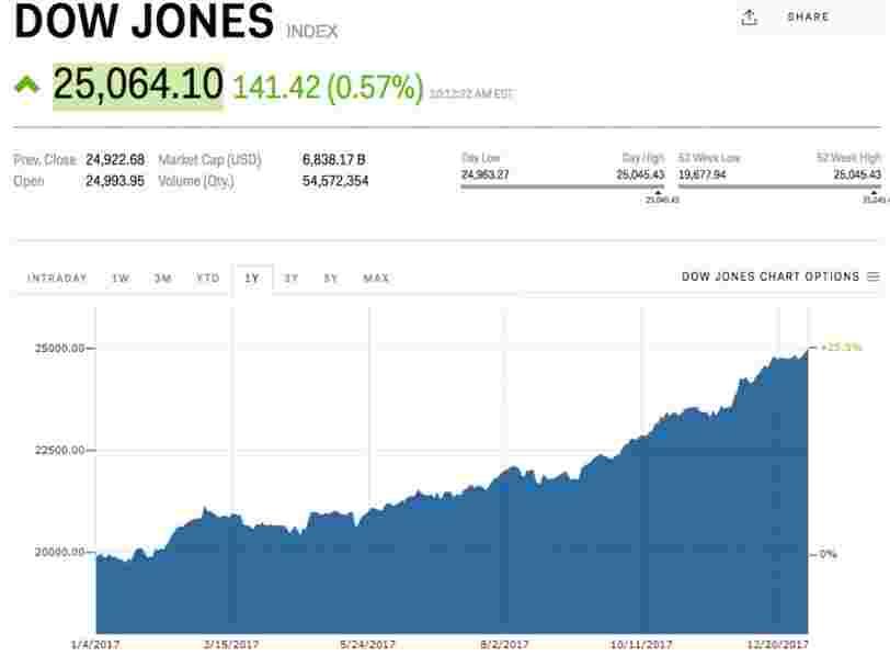 Le Dow Jones dépasse les 25.000 points pour la première fois de son histoire