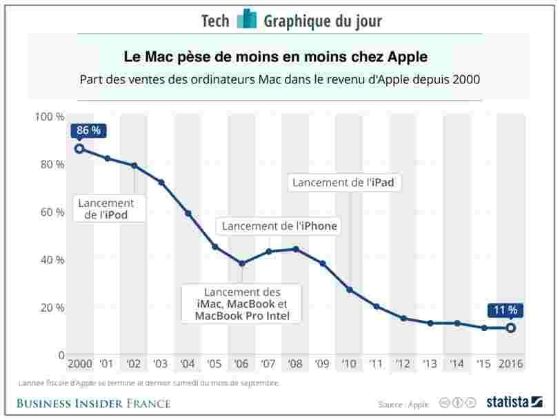 GRAPHIQUE DU JOUR: Comment le Mac a perdu en importance chez Apple