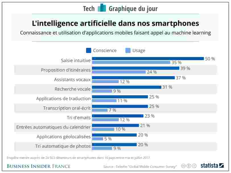 GRAPHIQUE DU JOUR: Voici les usages les plus fréquents d'intelligence artificielle dans les smartphones