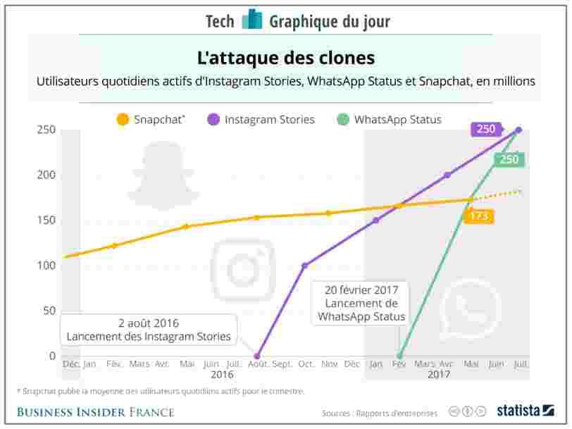 GRAPHIQUE DU JOUR: Les copies de Facebook commencent à poser un problème à Snapchat