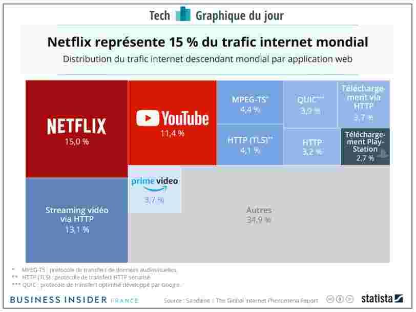 GRAPHIQUE DU JOUR: Netflix représente 15% du trafic internet mondial à lui seul
