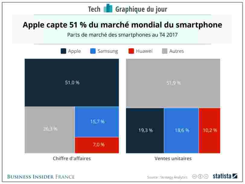 GRAPHIQUE DU JOUR: Apple domine le marché des smartphones grâce à ses modèles hauts de gamme — mais la concurrence est de plus en plus forte