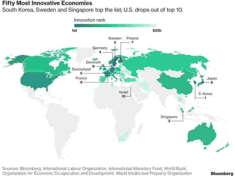 Voici les 11 pays les plus innovants dans le monde, selon Bloomberg
