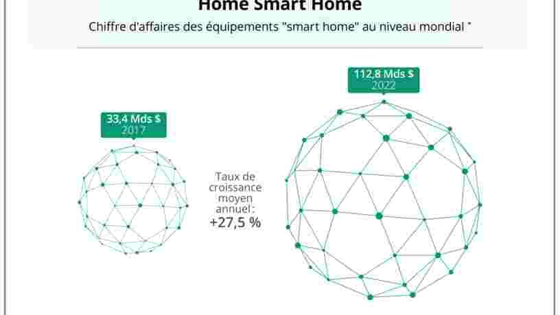 GRAPHIQUE DU JOUR: les enceintes connectées sont juste une porte d'entrée vers la maison intelligente