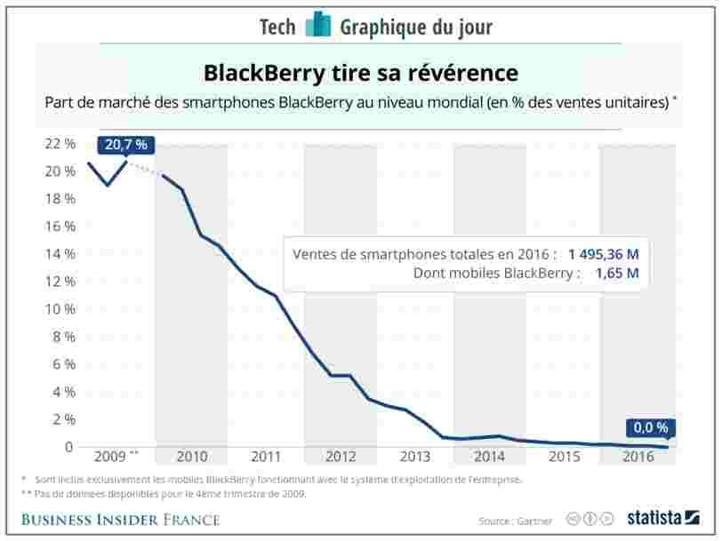 GRAPHIQUE DU JOUR: La chute vertigineuse du BlackBerry