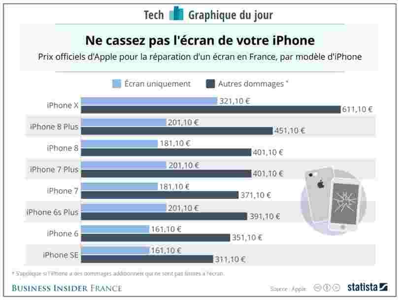 GRAPHIQUE DU JOUR: Surtout ne cassez pas votre iPhone X —le réparer coûte plus cher que jamais