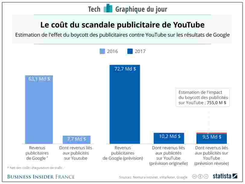 GRAPHIQUE DU JOUR: Le boycott de YouTube a peu de chances de fragiliser l'empire publicitaire de Google
