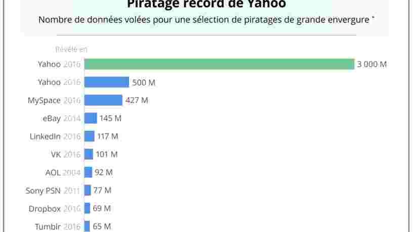 GRAPHIQUE DU JOUR: Les autres piratages font pâle figure à côté de celui qui a touché Yahoo