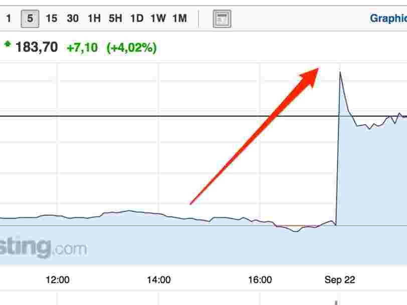L'Oréal grimpe en Bourse — les investisseurs spéculent sur l'actionnariat du groupe après le décès de Liliane Bettencourt