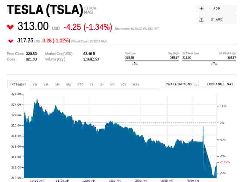 Tesla rate très largement son objectif de livraison de sa Model 3