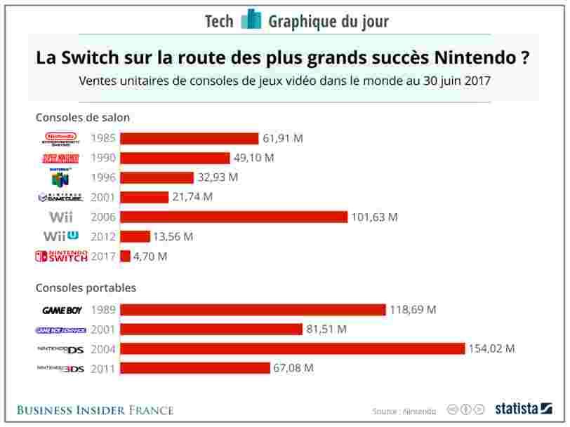 GRAPHIQUE DU JOUR: La console Switch est un carton mais Nintendo est passé par des hauts et des bas avant d'en arriver là