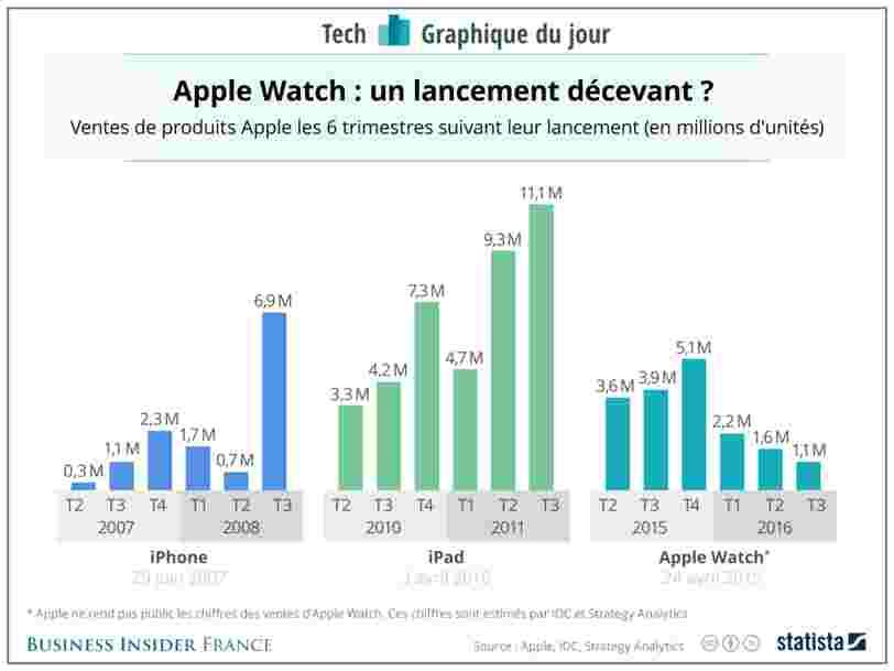 GRAPHIQUE DU JOUR: l'Apple Watch a besoin d'un second souffle — et vite