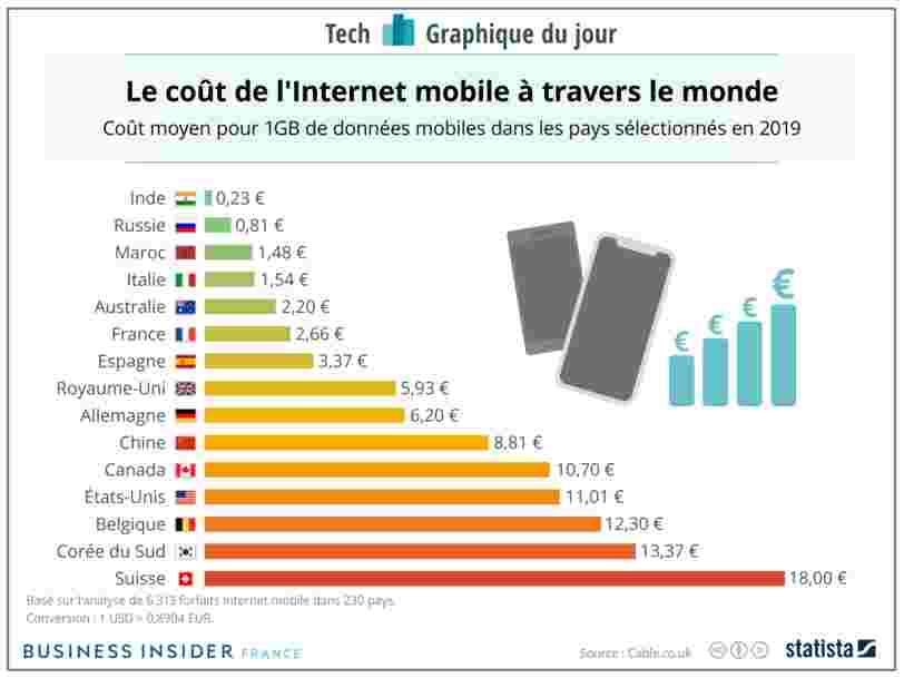 Les pays où les données mobiles coûtent le moins cher à travers le monde