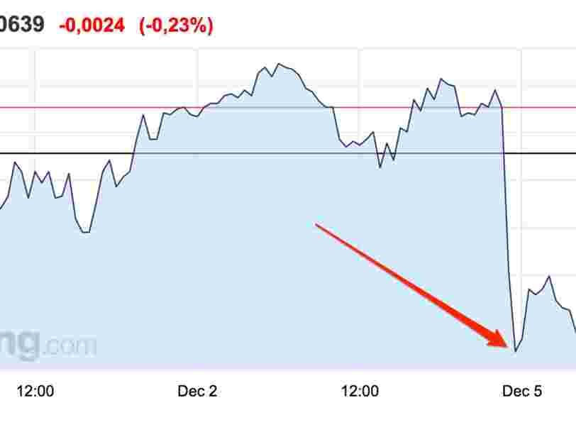 L'euro est tombé à son plus bas niveau depuis mars 2015 face au dollar après la démission de Matteo Renzi