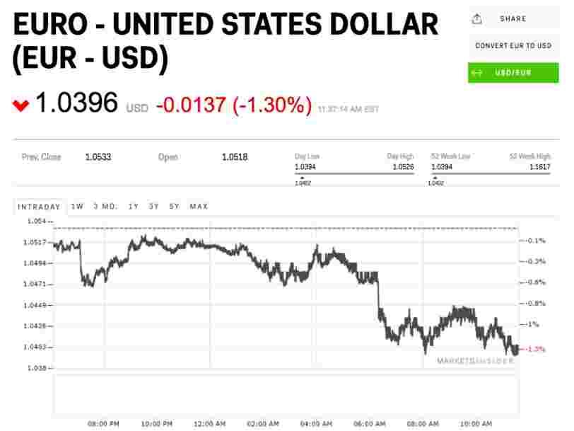 L'euro a atteint son plus bas niveau depuis 2003 face au dollar