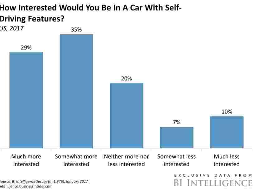 LA VOITURE ENTIÈREMENT AUTONOME: les voitures qui se conduisent toutes seules sont sur le point de bouleverser l'industrie automobile