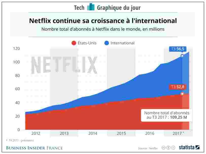 GRAPHIQUE DU JOUR: Netflix a une stratégie simple pour s'imposer face à Amazon — et ça marche