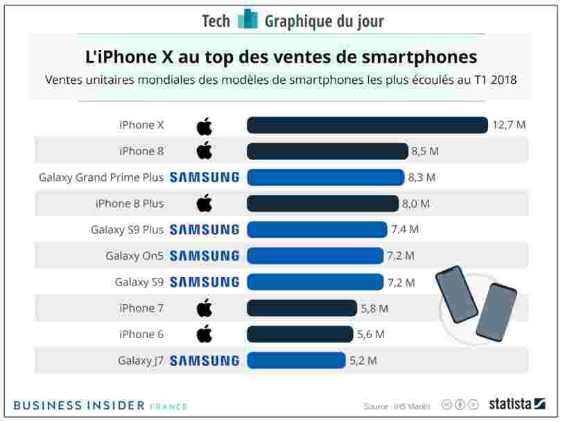 GRAPHIQUE DU JOUR: L'iPhone X était le smartphone le plus populaire dans le monde au premier trimestre, selon des estimations