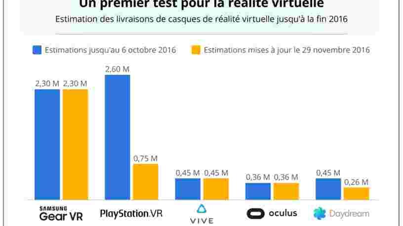GRAPHIQUE DU JOUR: les ventes de Noël seront un test important pour la réalité virtuelle