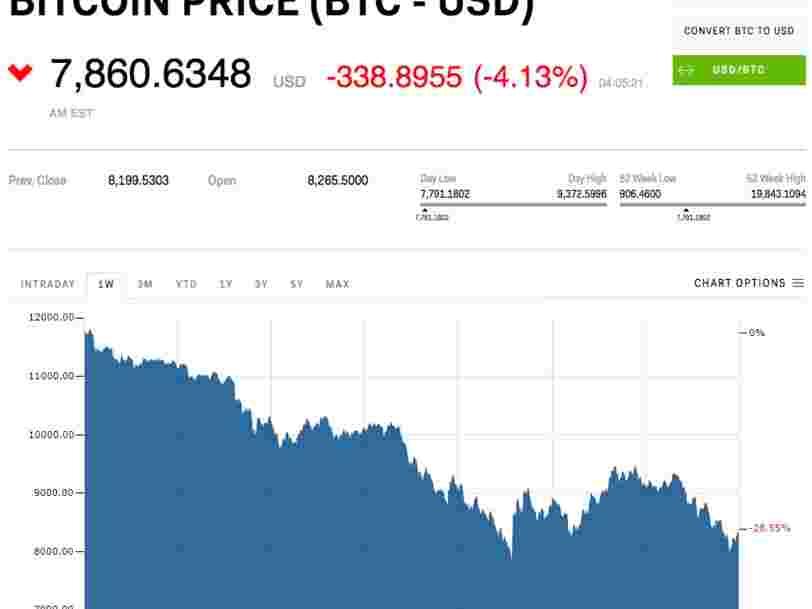 Le bitcoin tombe sous les 8000$ pour la 2ème fois en 3 jours