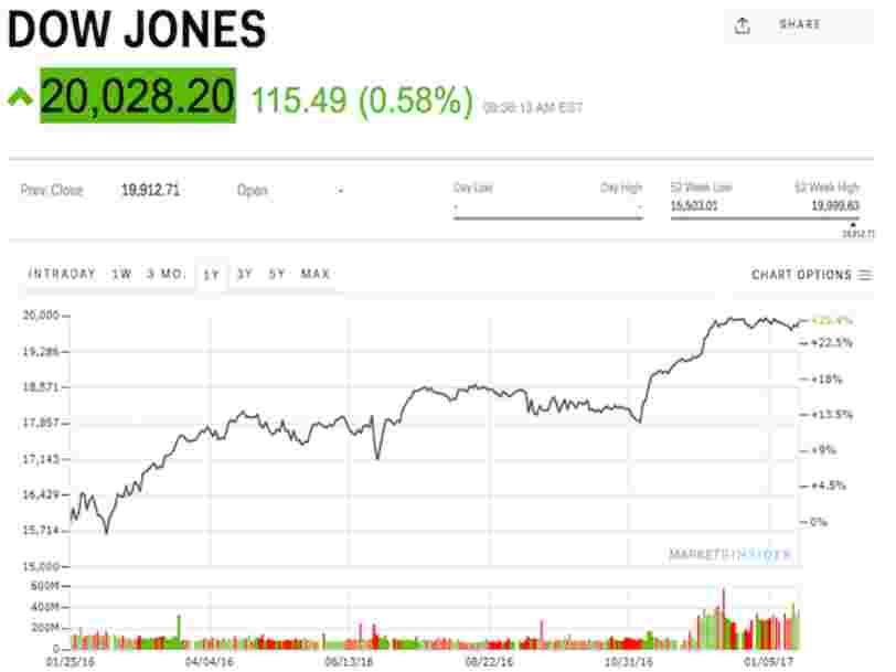 Le Dow Jones franchit pour la première fois la barre des 20.000 points