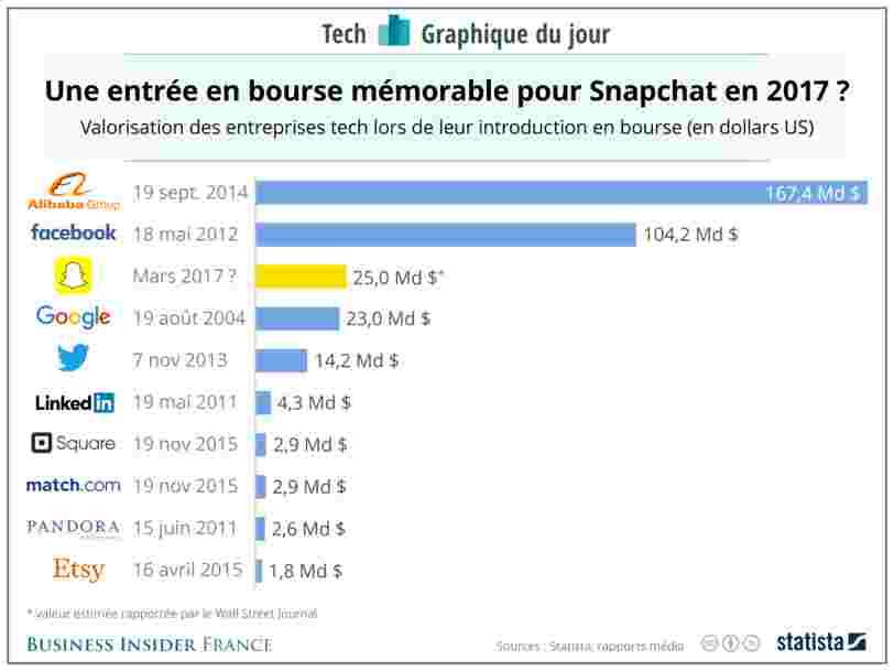 GRAPHIQUE DU JOUR: Snapchat dépasserait Google en Bourse