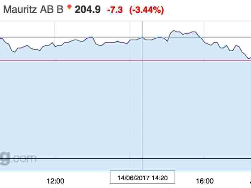 H&M chute en bourse après avoir annoncé une hausse des ventes inférieure aux attentes des analystes