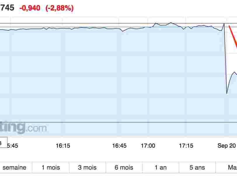 Le groupe propriétaire de la marque Zara chute en Bourse après avoir publié un bénéfice en deçà des attentes